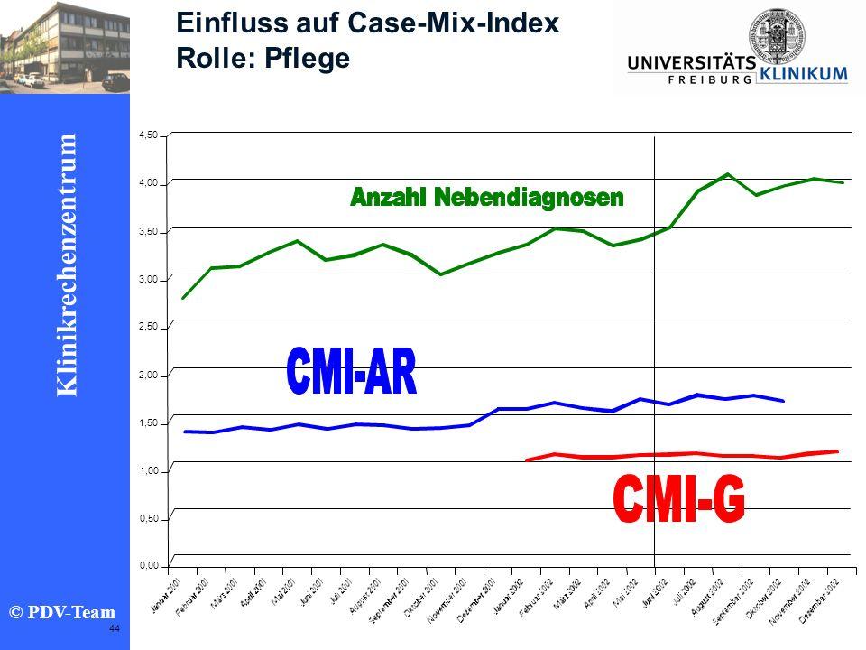 Einfluss auf Case-Mix-Index Rolle: Pflege