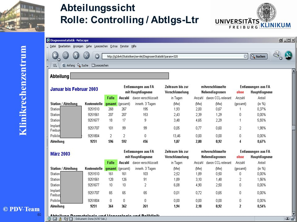 Abteilungssicht Rolle: Controlling / Abtlgs-Ltr