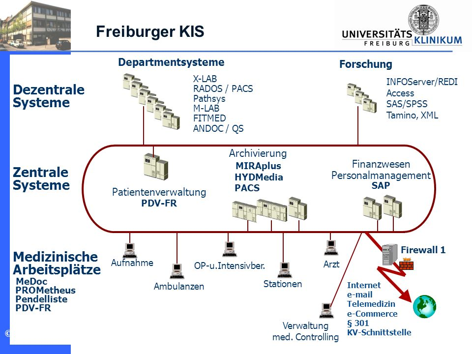 Freiburger KIS Dezentrale Systeme Zentrale Medizinische Arbeitsplätze