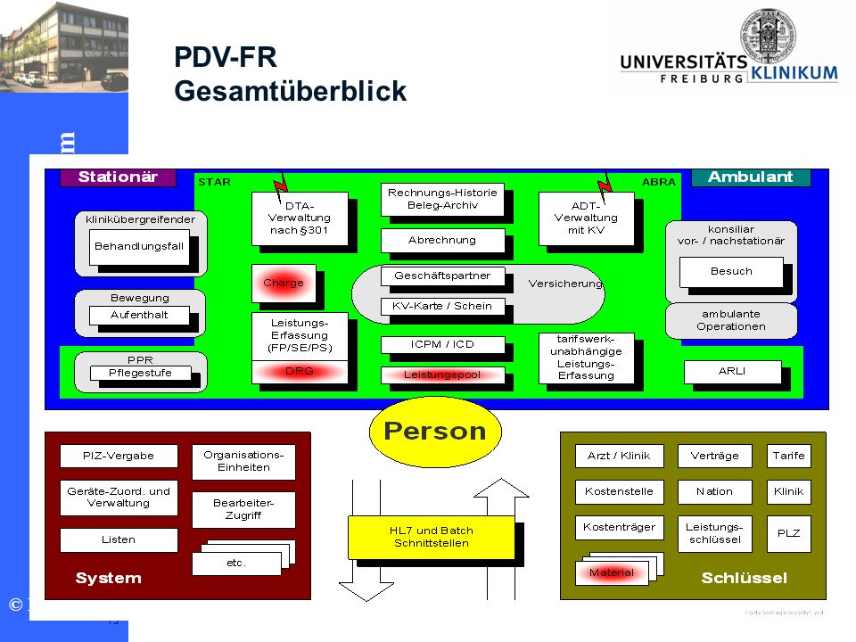 PDV-FR Gesamtüberblick