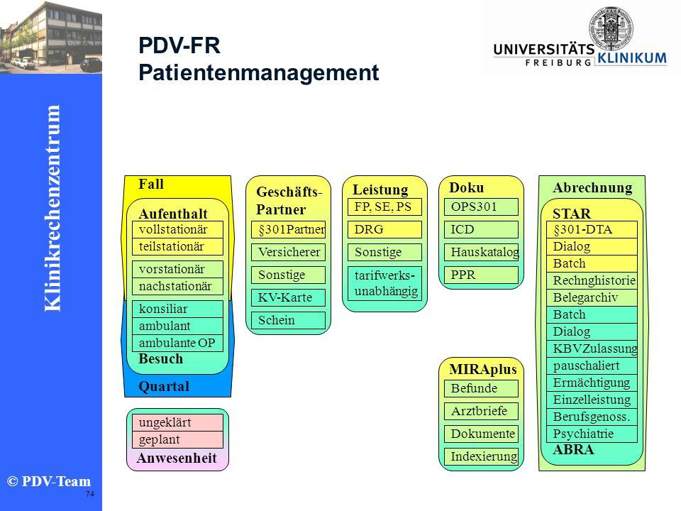 PDV-FR Patientenmanagement Fall Geschäfts- Partner Leistung Doku