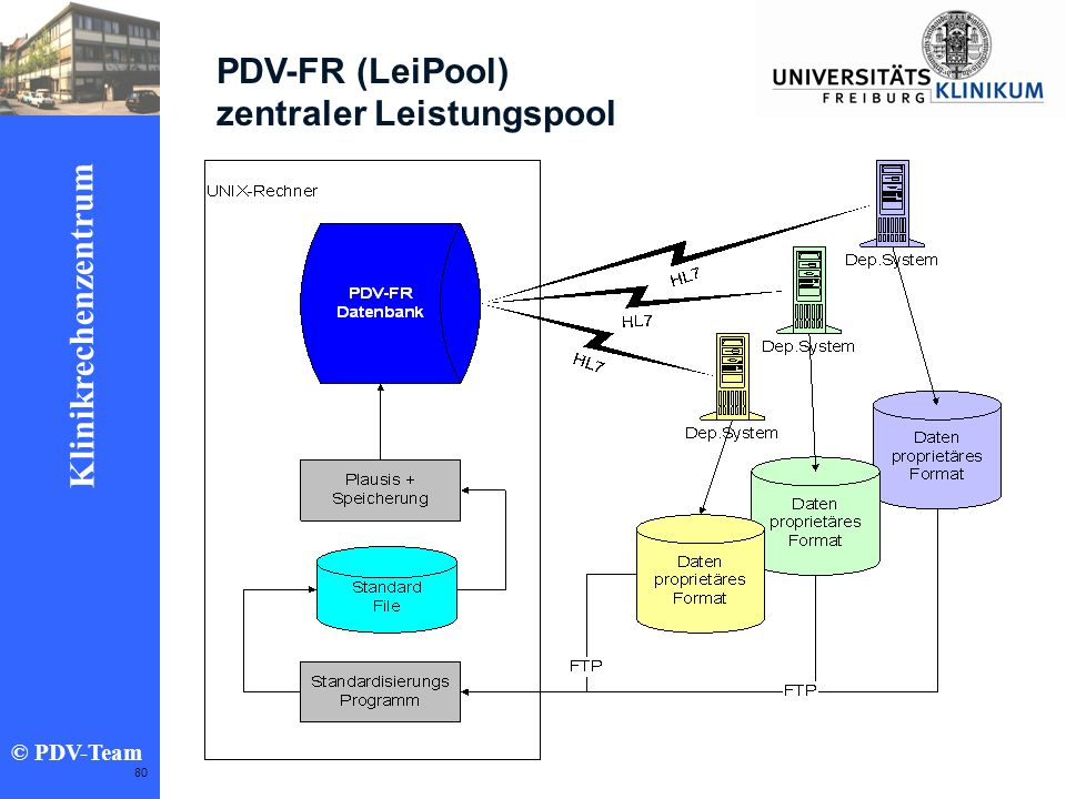 PDV-FR (LeiPool) zentraler Leistungspool
