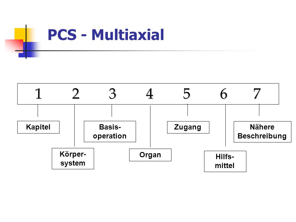 PCS - Multiaxial 1 2 3 4 5 6 7 Kapitel Basis- operation Zugang