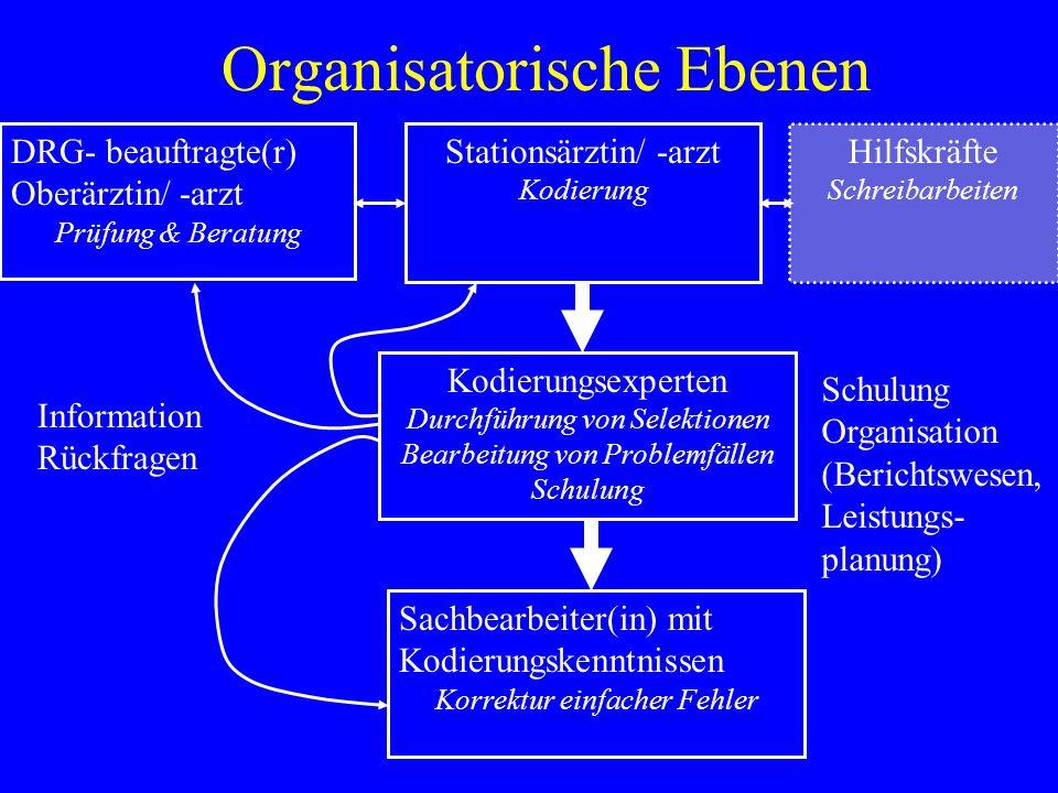 Organisatorische Ebenen