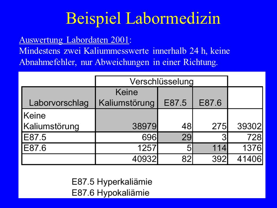 Beispiel Labormedizin