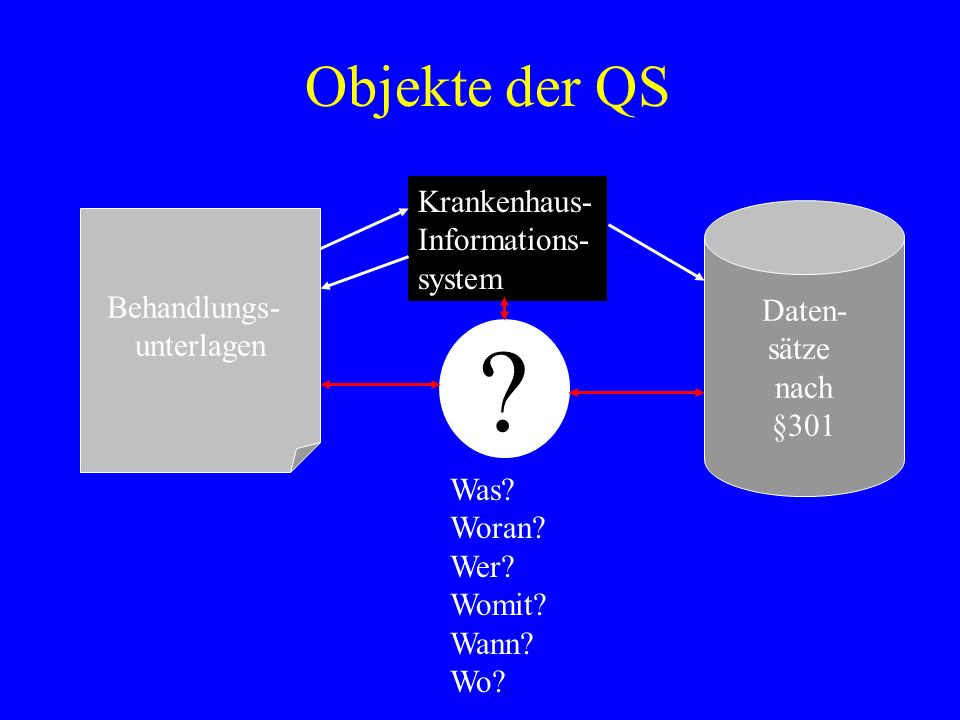 Objekte der QS Krankenhaus- Informations- system Behandlungs- Daten-