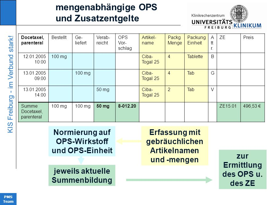mengenabhängige OPS und Zusatzentgelte Normierung auf