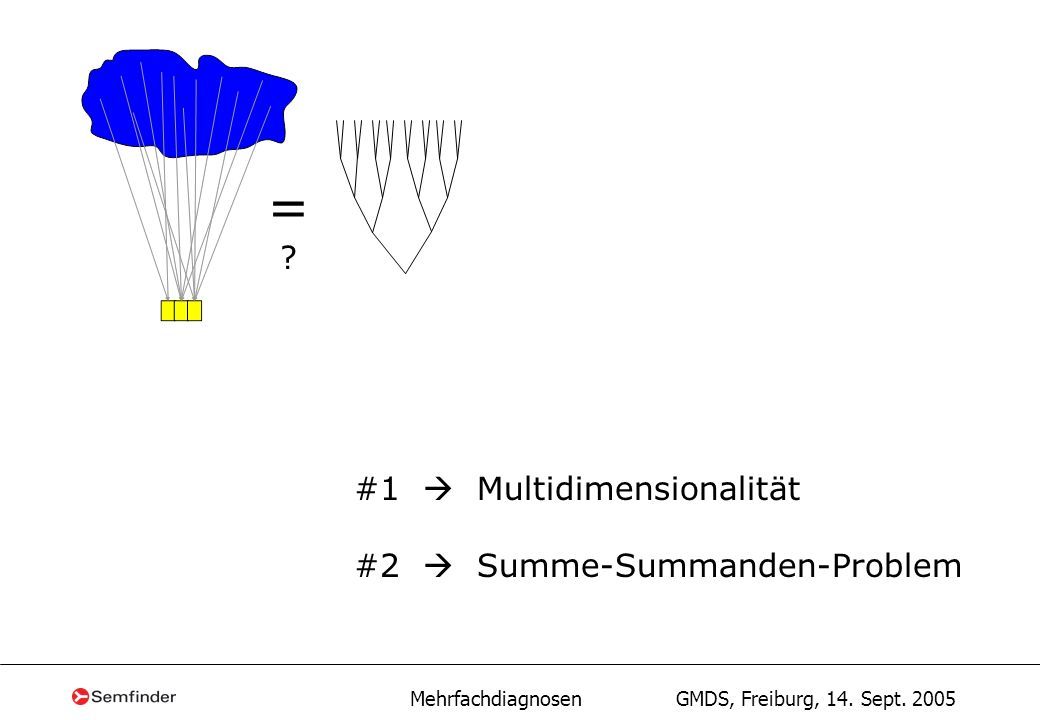 = #1  Multidimensionalität #2  Summe-Summanden-Problem