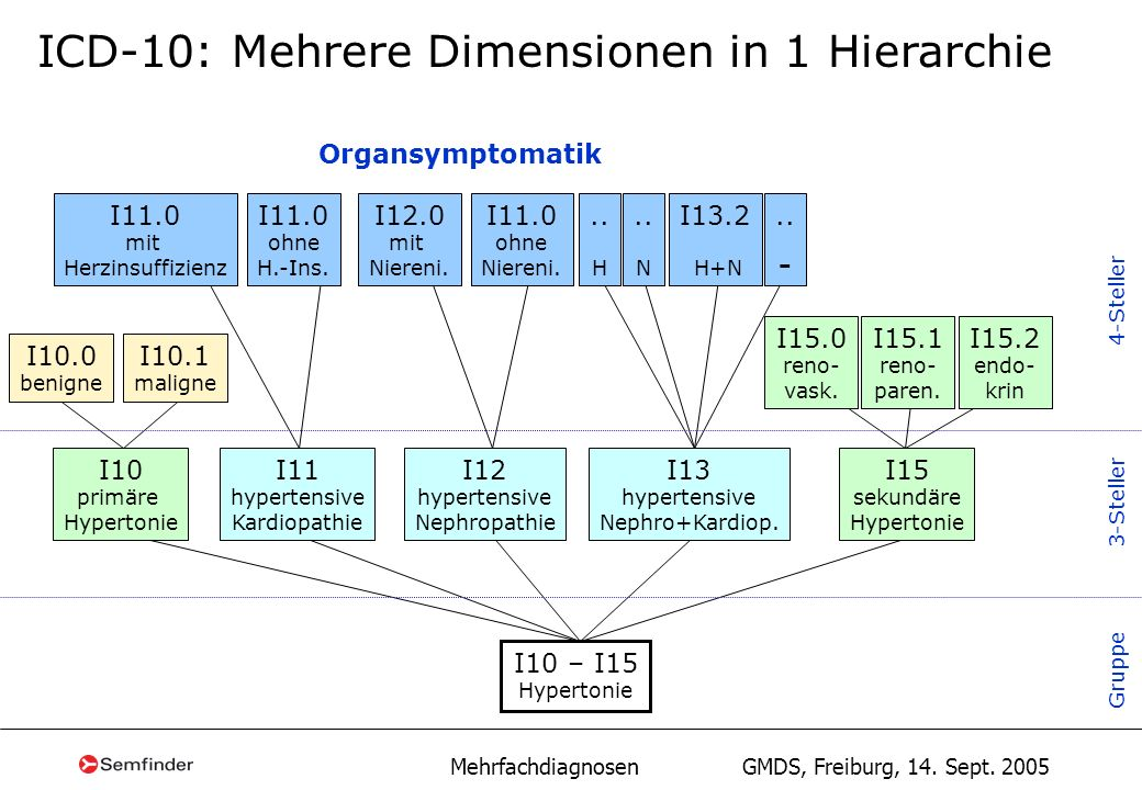 ICD-10: Mehrere Dimensionen in 1 Hierarchie