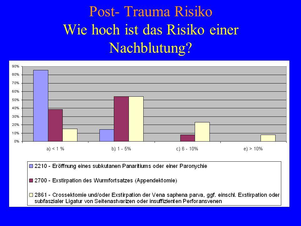 Post- Trauma Risiko Wie hoch ist das Risiko einer Nachblutung