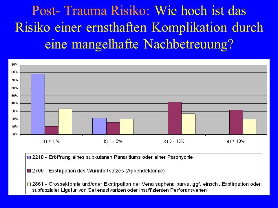 Post- Trauma Risiko: Wie hoch ist das Risiko einer ernsthaften Komplikation durch eine mangelhafte Nachbetreuung