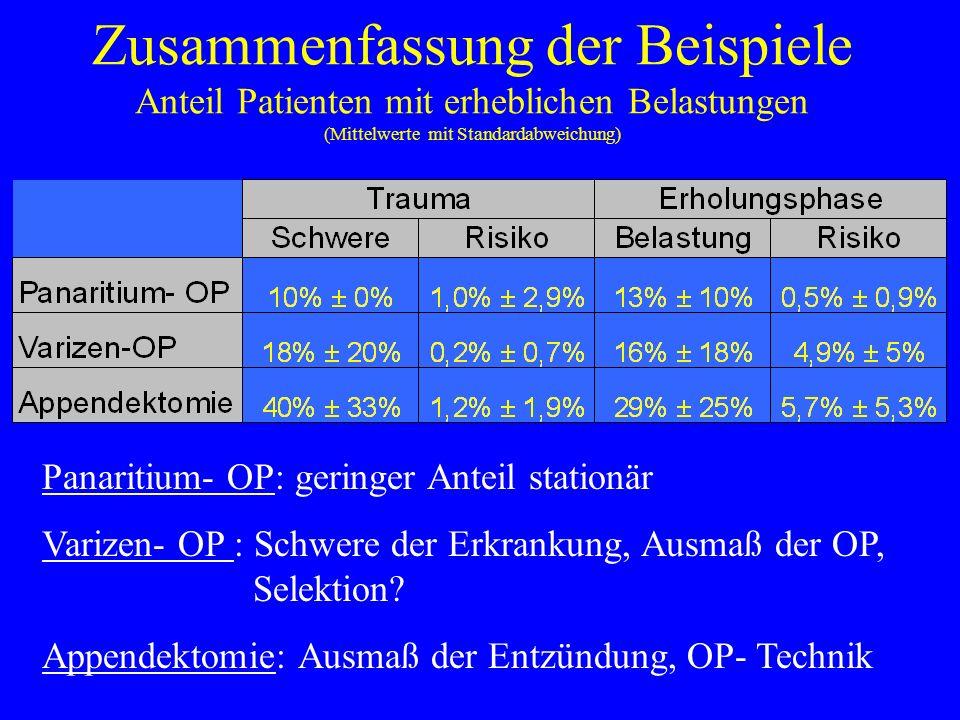Zusammenfassung der Beispiele Anteil Patienten mit erheblichen Belastungen (Mittelwerte mit Standardabweichung)