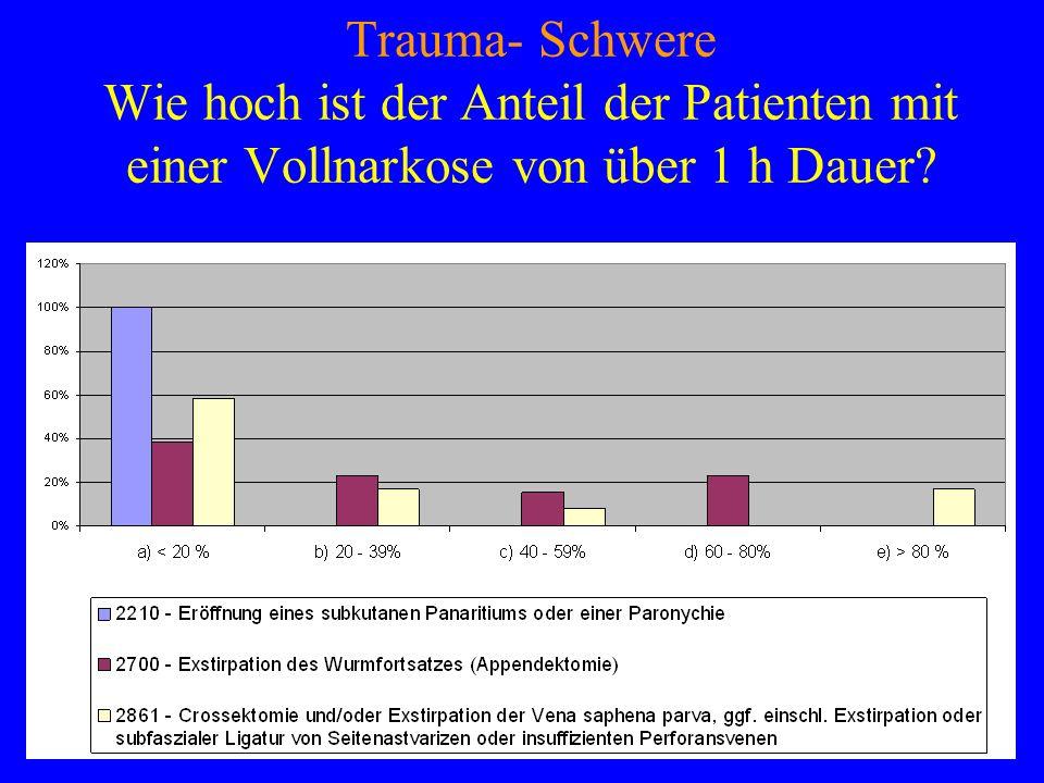 Trauma- Schwere Wie hoch ist der Anteil der Patienten mit einer Vollnarkose von über 1 h Dauer