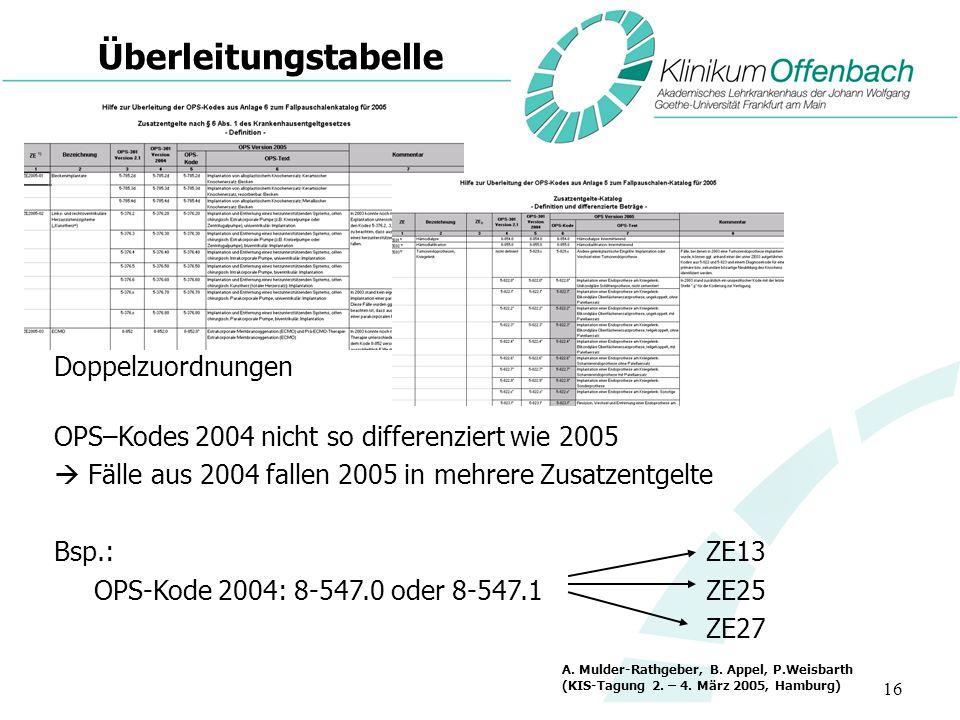 ÜberleitungstabelleDoppelzuordnungen OPS–Kodes 2004 nicht so differenziert wie 2005.  Fälle aus 2004 fallen 2005 in mehrere Zusatzentgelte.