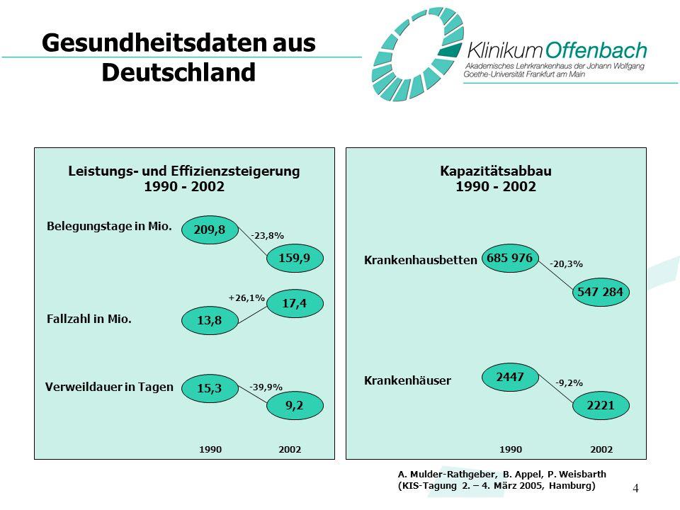 Gesundheitsdaten aus Deutschland