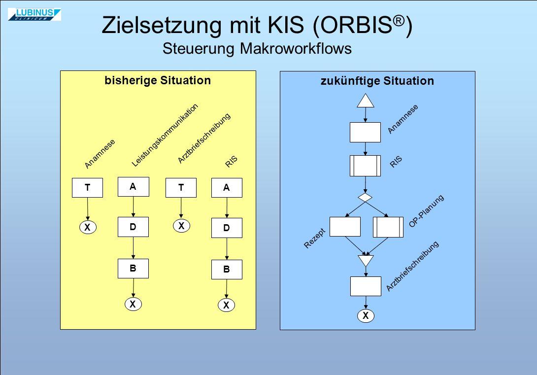 Zielsetzung mit KIS (ORBIS®)