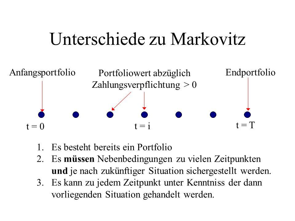 Unterschiede zu Markovitz