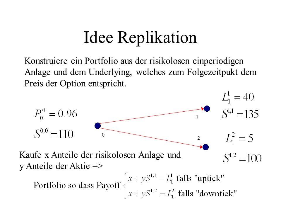 Idee Replikation Konstruiere ein Portfolio aus der risikolosen einperiodigen. Anlage und dem Underlying, welches zum Folgezeitpukt dem.