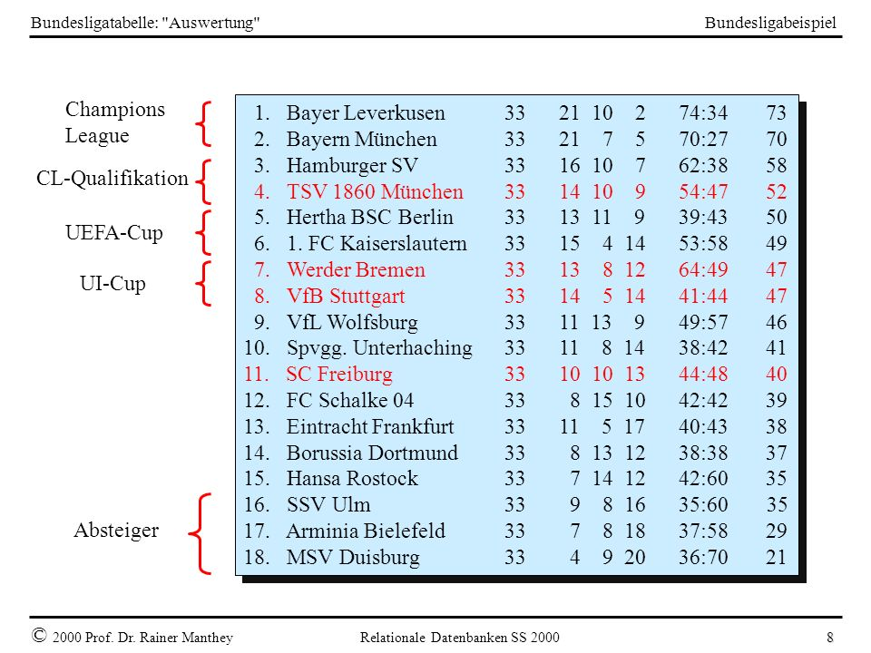 Bundesligatabelle: Auswertung