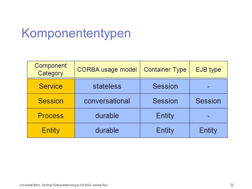 Komponententypen Service Session Process Entity stateless