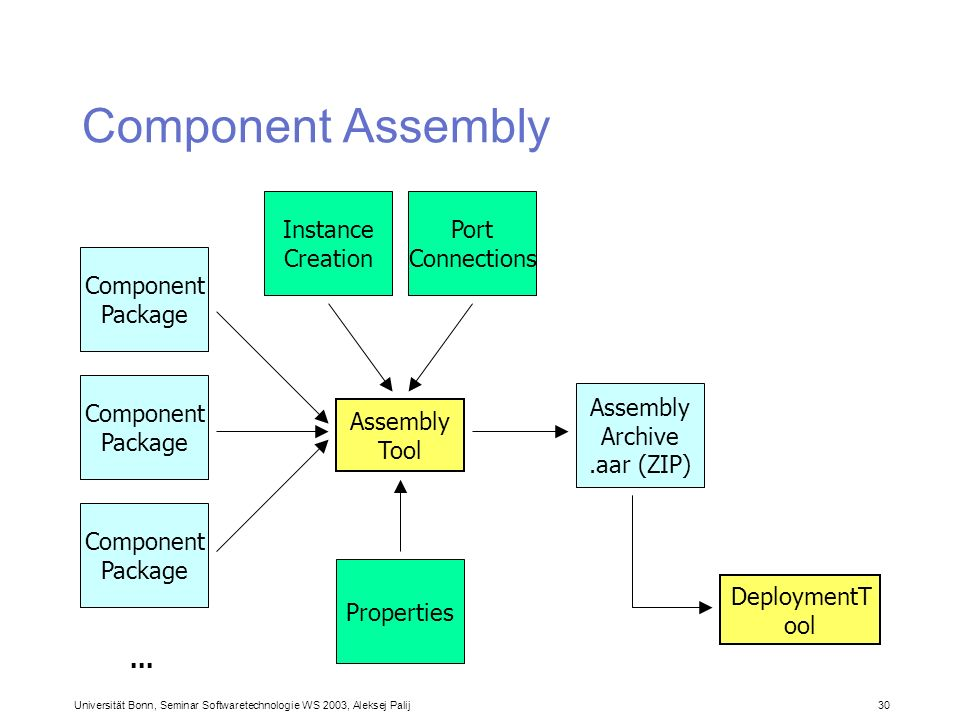Component Assembly Instance Creation Port Connections Component