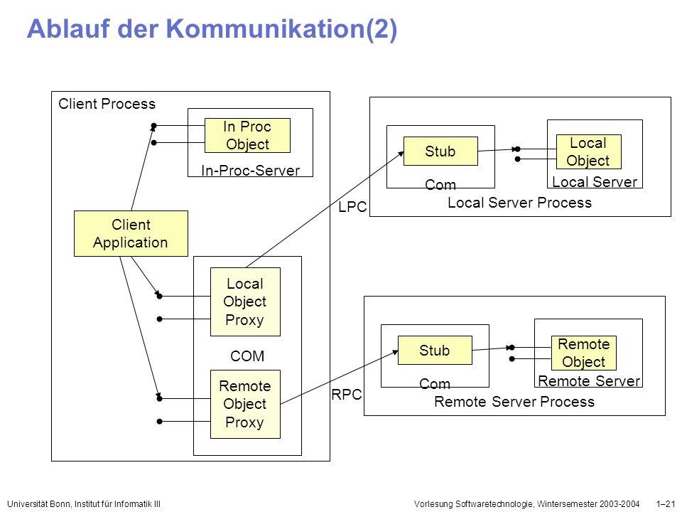 Ablauf der Kommunikation(2)