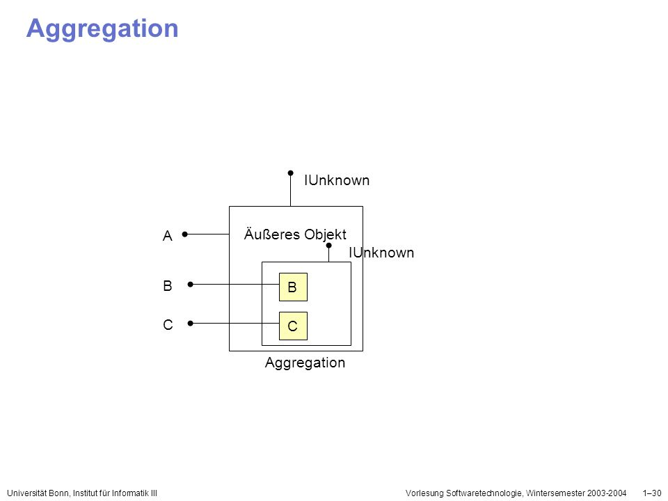 Aggregation IUnknown Äußeres Objekt A IUnknown B C Aggregation