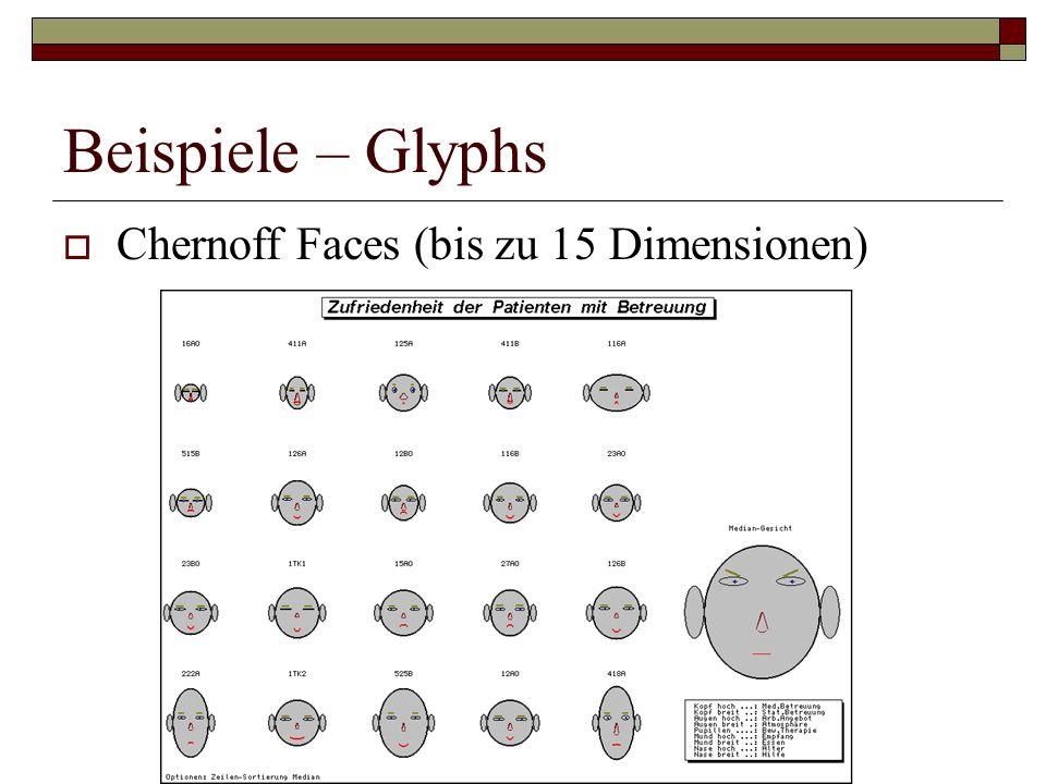 Beispiele – Glyphs Chernoff Faces (bis zu 15 Dimensionen)