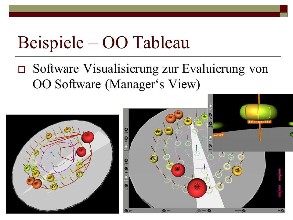 Beispiele – OO Tableau Software Visualisierung zur Evaluierung von OO Software (Manager's View)