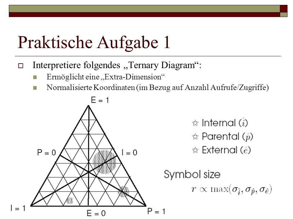 """Praktische Aufgabe 1 Interpretiere folgendes """"Ternary Diagram :"""
