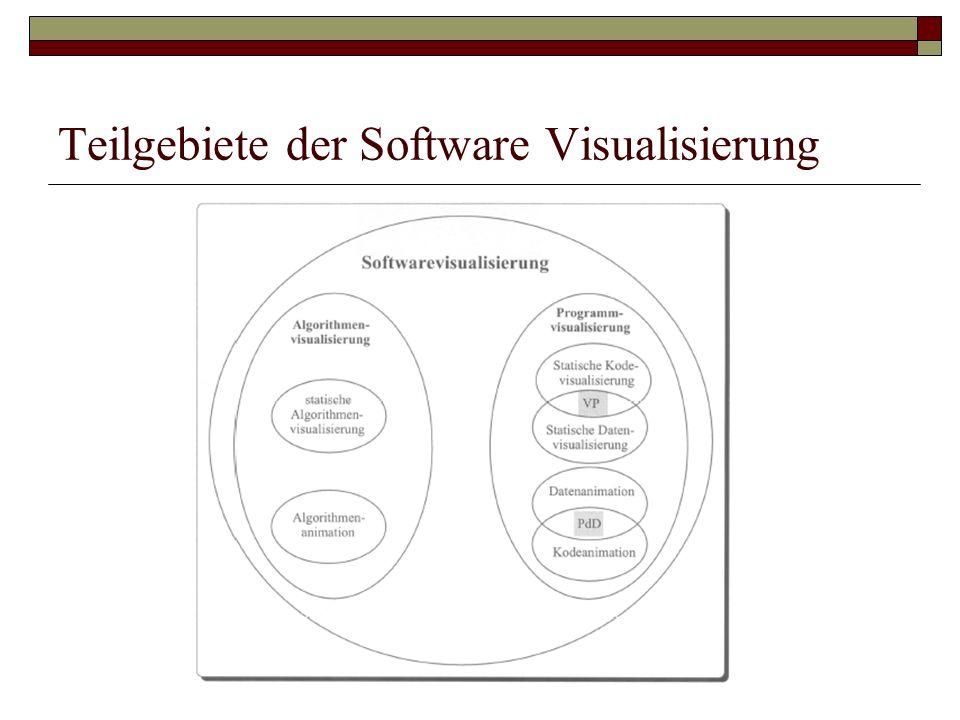 Teilgebiete der Software Visualisierung