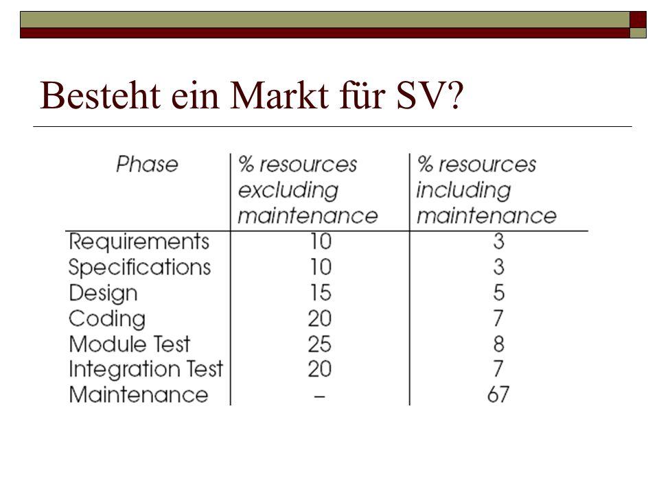 Besteht ein Markt für SV