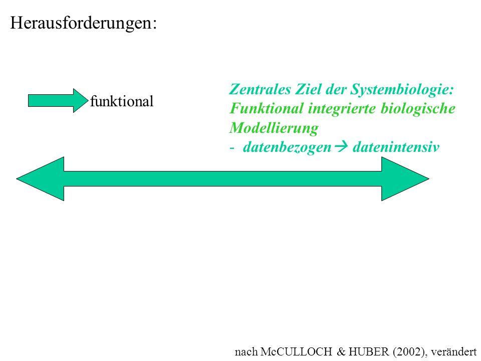 Herausforderungen: Zentrales Ziel der Systembiologie: