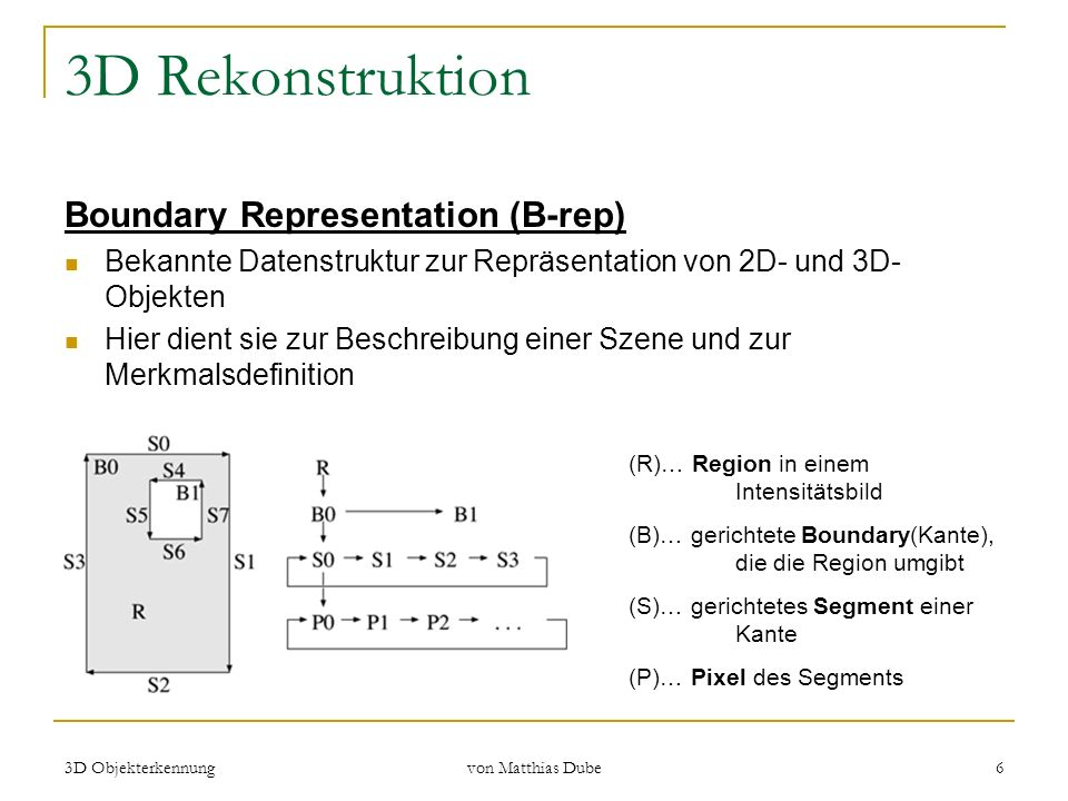 3D Rekonstruktion Boundary Representation (B-rep)