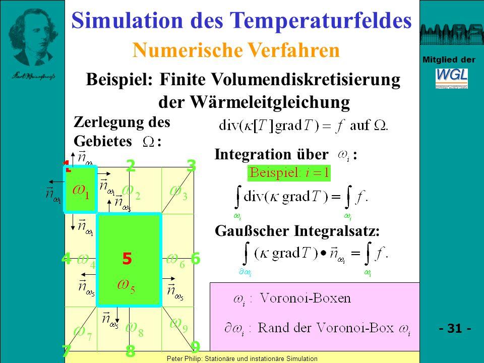 Simulation des Temperaturfeldes der Wärmeleitgleichung