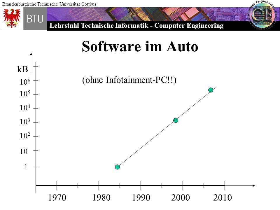 Software im Auto kB (ohne Infotainment-PC!!) 1970 1980 1990 2000 2010