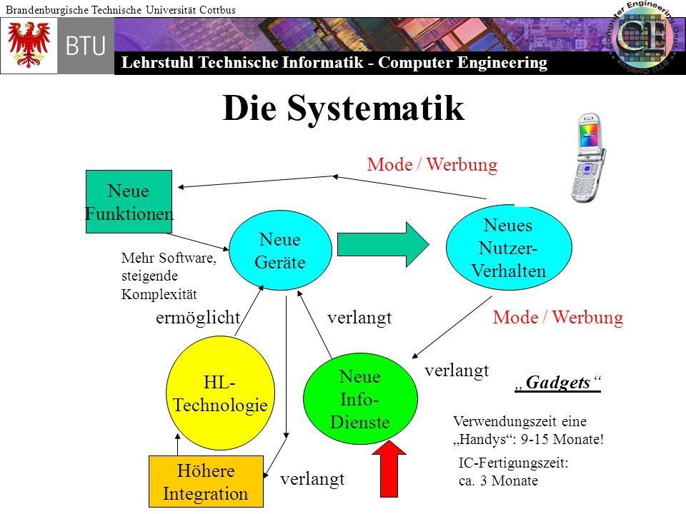Die Systematik Mode / Werbung Neue Funktionen Neues Nutzer- Verhalten