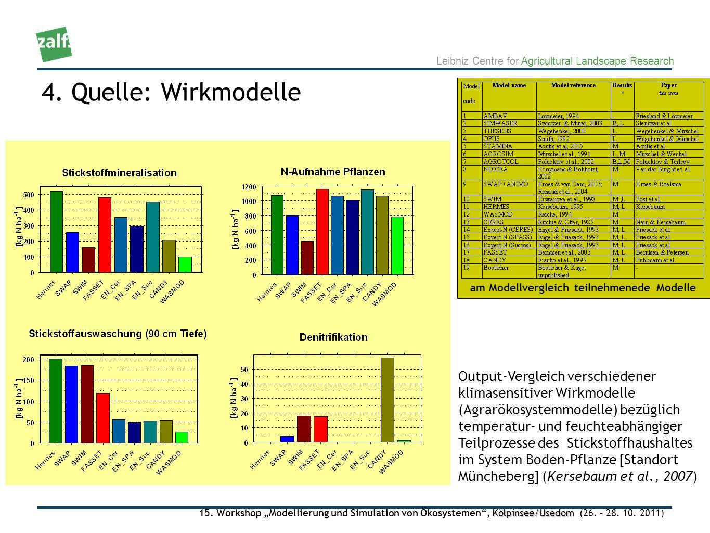 4. Quelle: Wirkmodelle am Modellvergleich teilnehmenede Modelle.