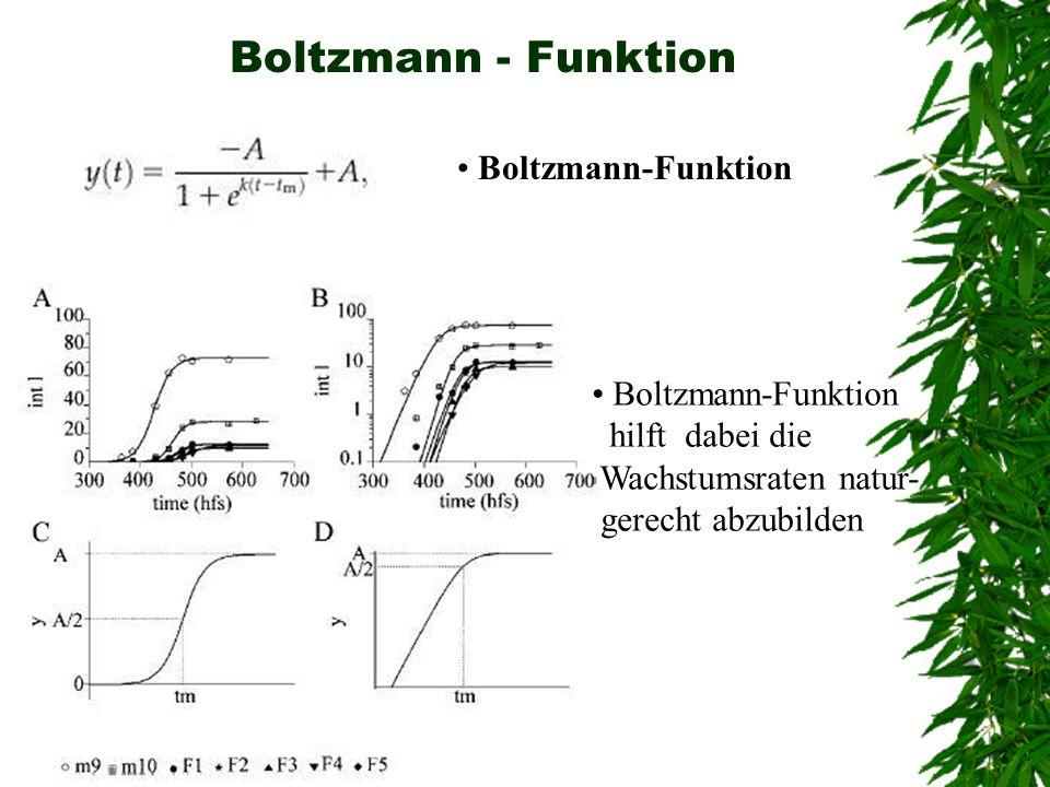 Boltzmann - Funktion Boltzmann-Funktion Boltzmann-Funktion