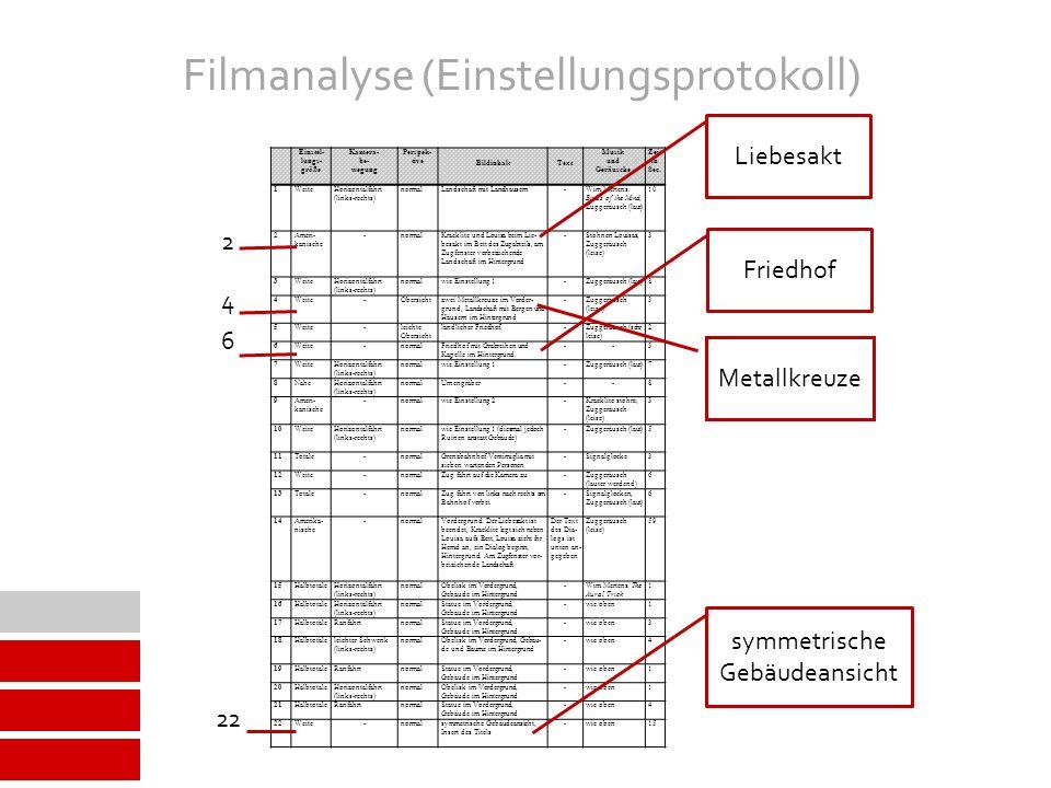 Filmanalyse (Einstellungsprotokoll)