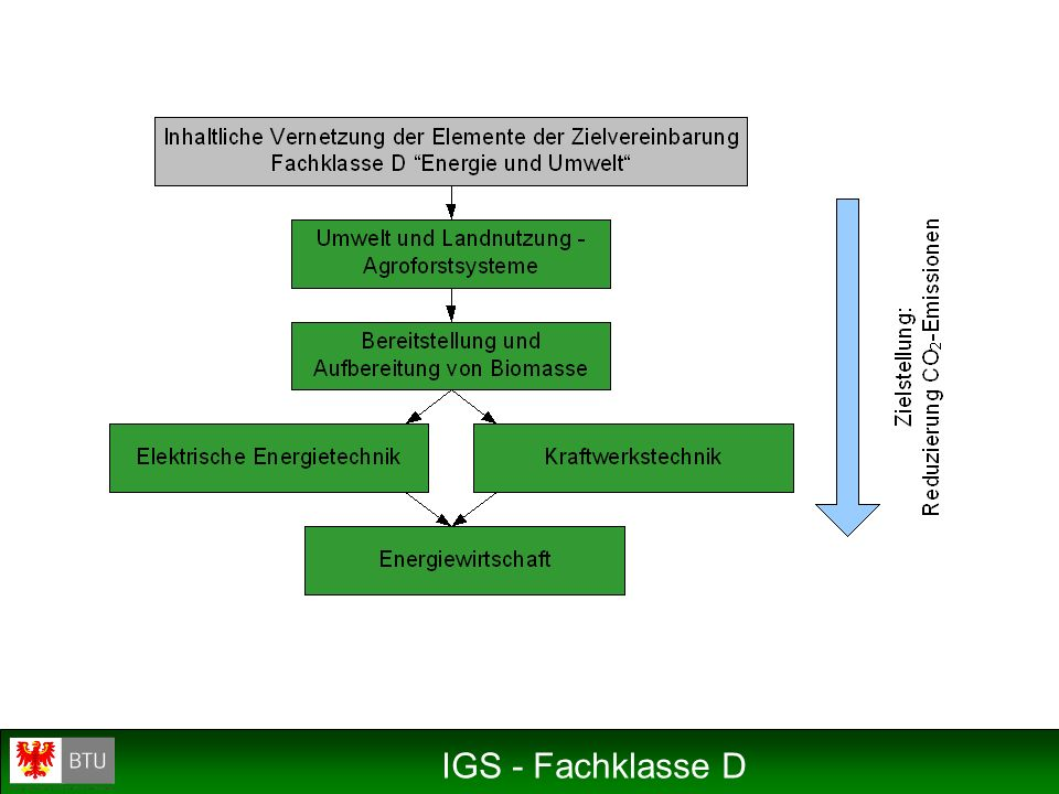 IGS - Fachklasse D