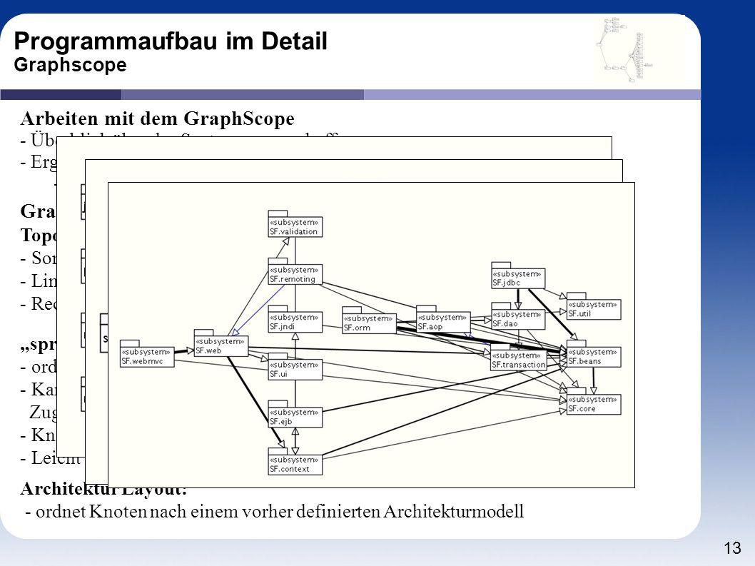 Programmaufbau im Detail Graphscope