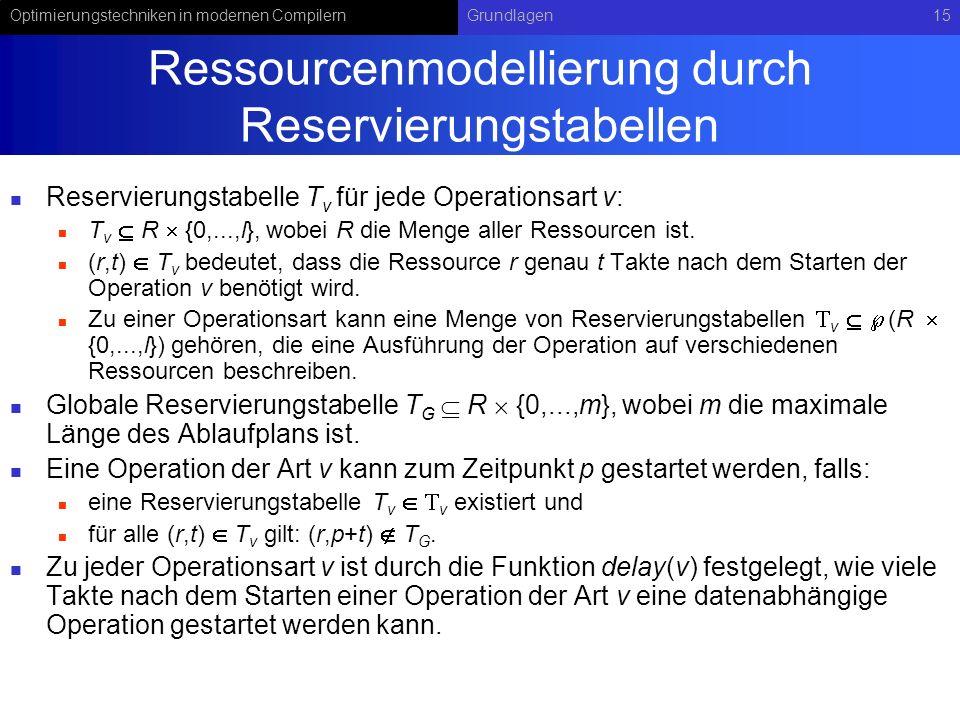Ressourcenmodellierung durch Reservierungstabellen