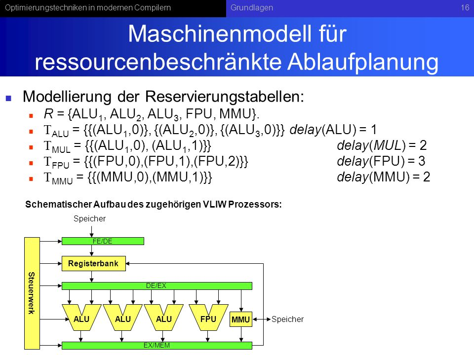 Maschinenmodell für ressourcenbeschränkte Ablaufplanung