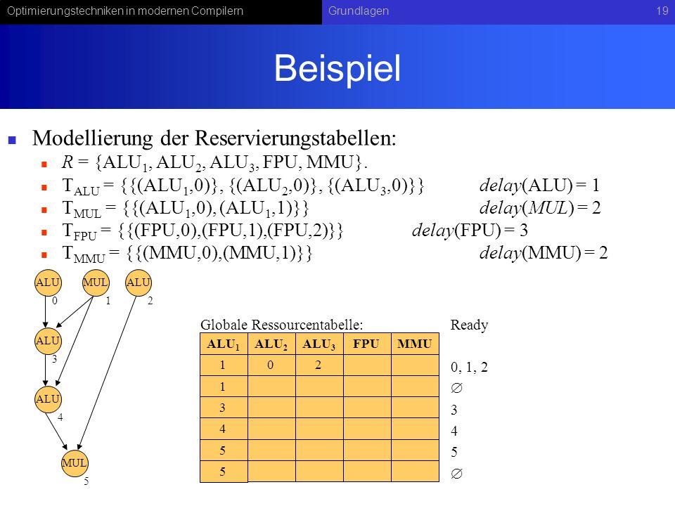 Beispiel Modellierung der Reservierungstabellen: