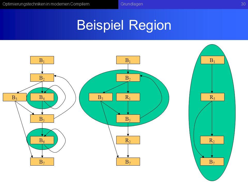 Beispiel Region B1 B1 B1 B2 B2 B3 B4 B3 R1 R3 B5 B5 B6 R2 R2 B7 B7 B7