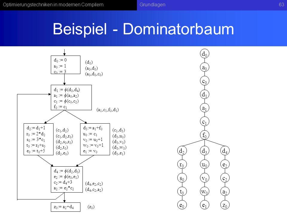 Beispiel - Dominatorbaum