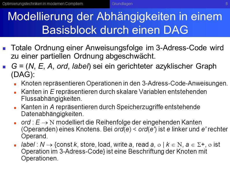 Modellierung der Abhängigkeiten in einem Basisblock durch einen DAG