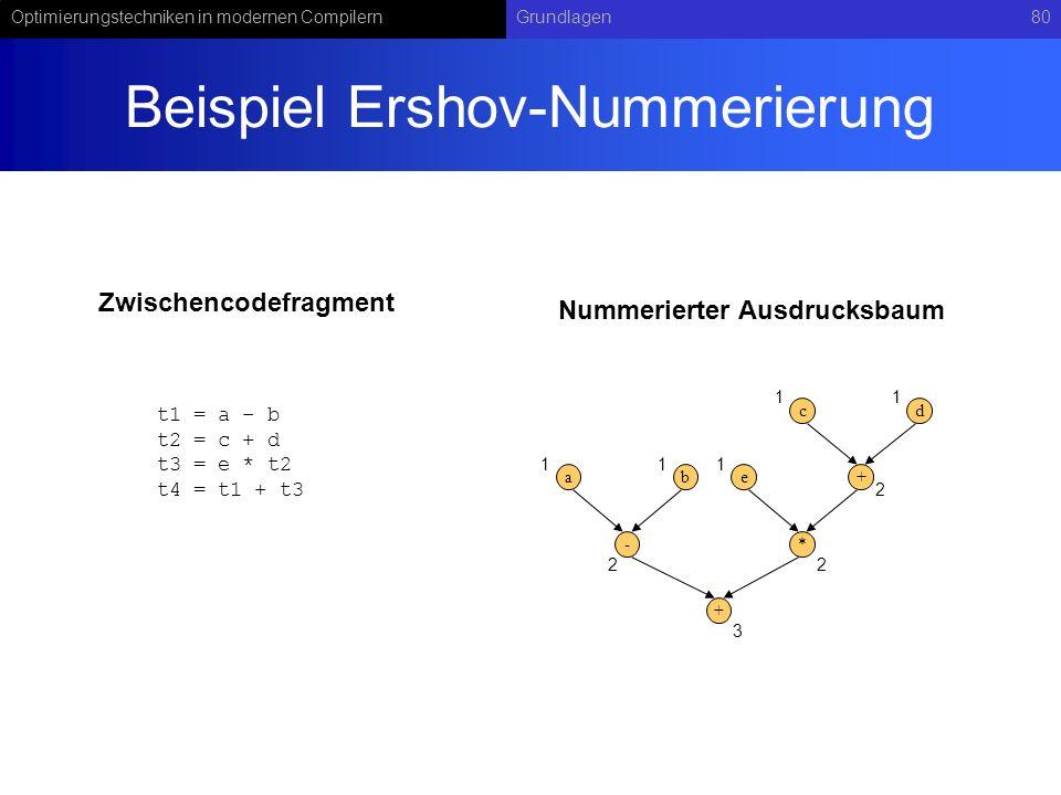 Beispiel Ershov-Nummerierung