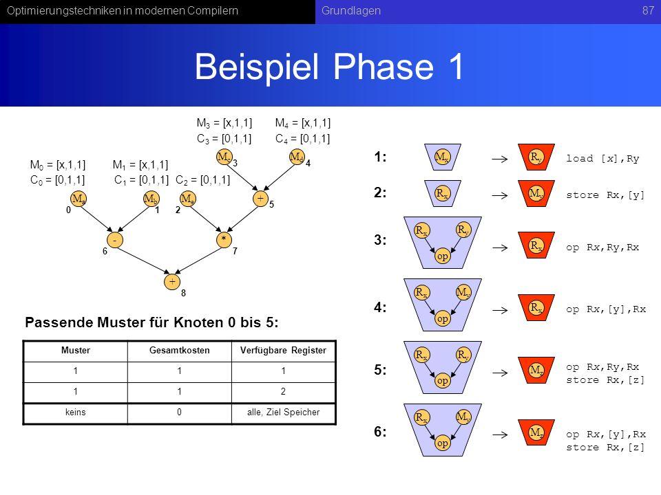 Beispiel Phase 1 1: 2: 3: 4: Passende Muster für Knoten 0 bis 5: 5: 6: